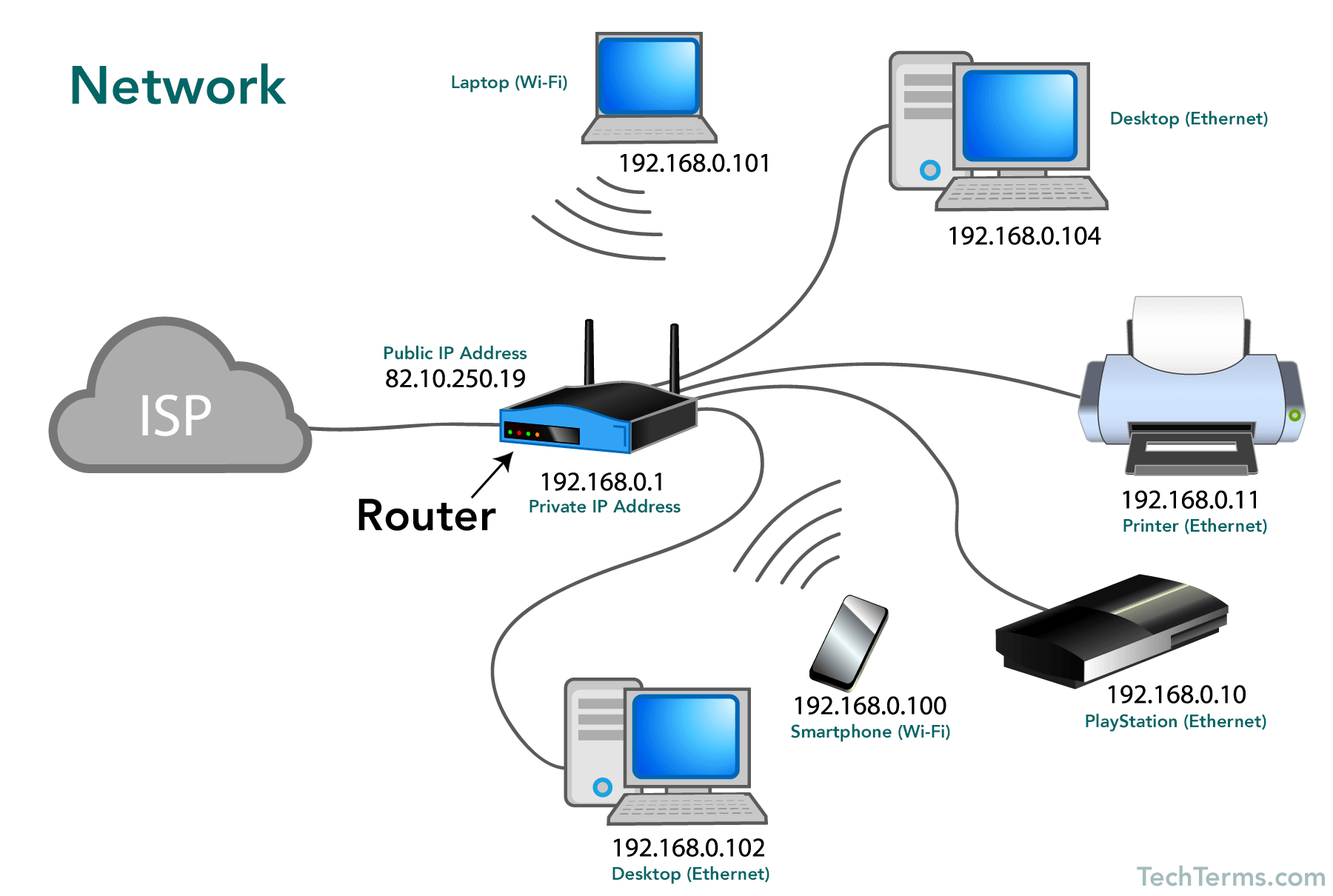 wireless network diagram computer room what is a    computer       network     year 4  what is a    computer       network     year 4